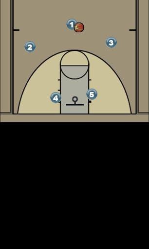 Basketball Play X Man to Man Offense