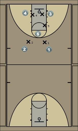 Basketball Play 15 Drag Quick Hitter