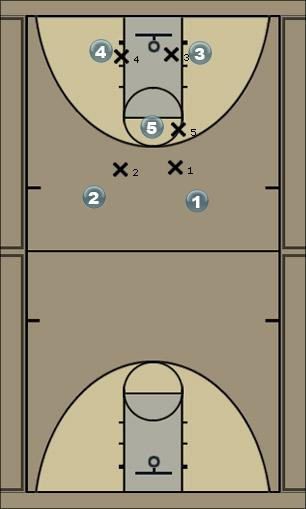 Basketball Play 25 Go (Option 1) Quick Hitter