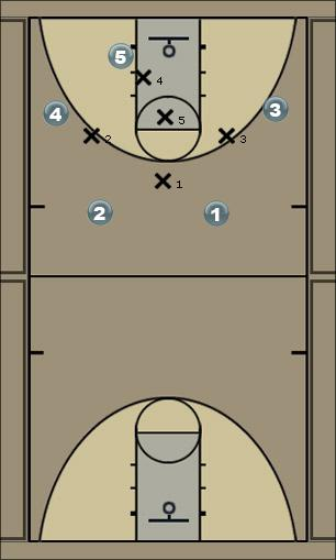 Basketball Play Bronco 45 SCAT Quick Hitter