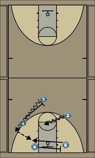 Basketball Play ROLLI POLLI Man to Man Set