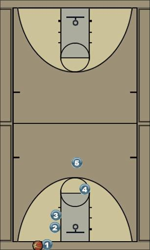 Basketball Play Overload Man Baseline Out of Bounds Play offense