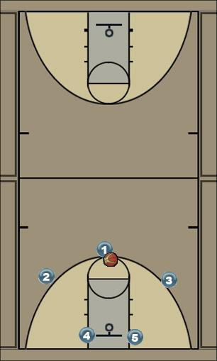 Basketball Play Triangle Man to Man Offense