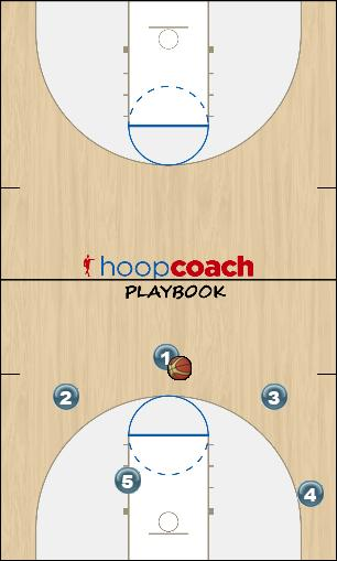 Basketball Play UX FLOW Quick Hitter offense multiple opcion