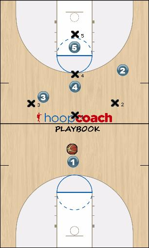 Basketball Play Half Court Trap