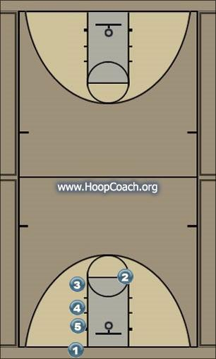 Basketball Play STACK HIGH Zone Baseline Out of Bounds