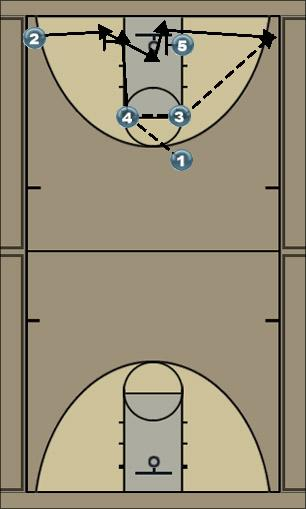 Basketball Play flood Man to Man Offense
