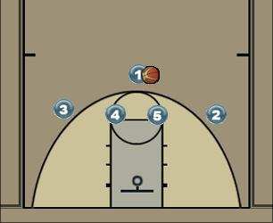 Basketball Play fist Quick Hitter
