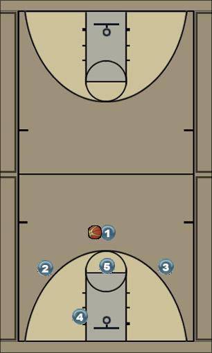 Basketball Play BASELINE Uncategorized Plays zone offense