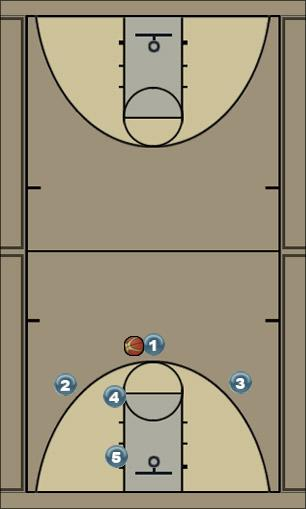 Basketball Play X-CUT Uncategorized Plays zone offense