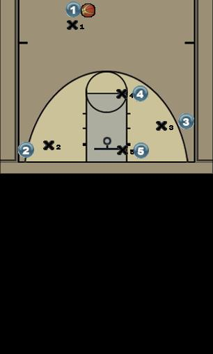 Basketball Play Red Break Man to Man Offense offense, secondary break