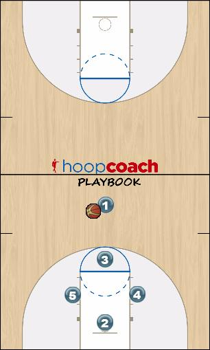 Basketball Play Choice Uncategorized Plays offence, choice