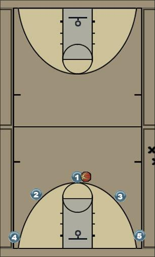 Basketball Play Zone Play Zone Play 5 out, zone offense
