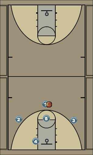 Basketball Play 3 out USC Uncategorized Plays zone offense, 3 out, high low