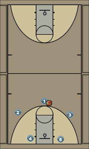 Basketball Play Magic Uncategorized Plays zone defense quick hit