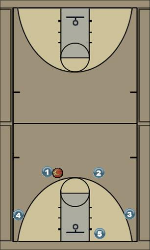 Basketball Play UCONN Uncategorized Plays zone offense