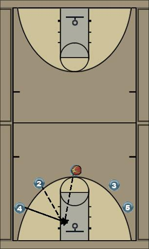 Basketball Play t Quick Hitter