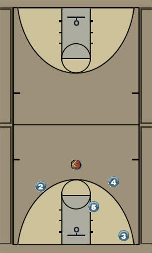 Basketball Play thunder Uncategorized Plays offense