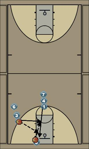 Basketball Play Pass and shoot drill Uncategorized Plays motion