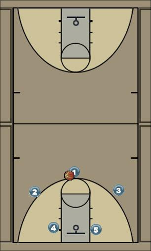 Basketball Play Wendy - Motion Offense Uncategorized Plays motion offense