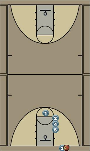 Basketball Play Thumbs Up (man or zone) Man Baseline Out of Bounds Play