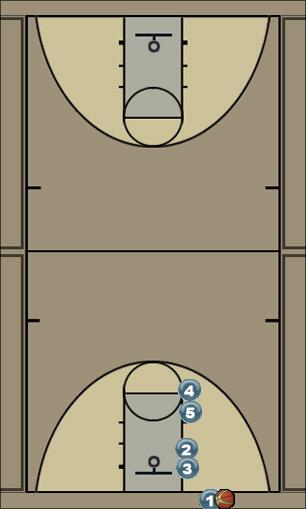Basketball Play Strike (man or zone) Man Baseline Out of Bounds Play