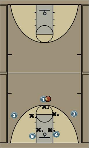 Basketball Play Drag (zone or man) Man to Man Offense