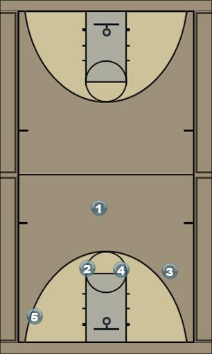 Basketball Play Celtic Quick Hitter