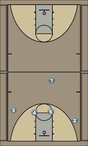 Basketball Play Power Quick Hitter