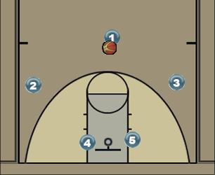 Basketball Play Defender option 1 Uncategorized Plays offense