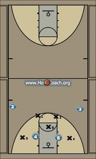 Basketball Play 1-3 press break middle Uncategorized Plays offense