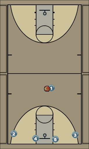 Basketball Play Flex- Option 1 Man to Man Offense
