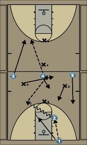 Basketball Play 1-2-1-1- Zone Press Break