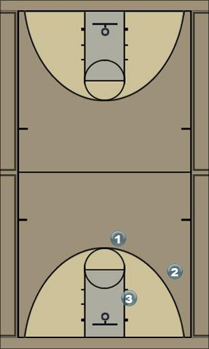 Basketball Play Bertha Man to Man Offense