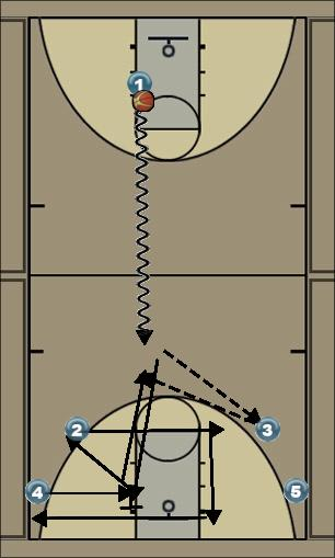 Basketball Play Circle Uncategorized Plays offense