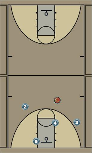Basketball Play Green Man to Man Offense offense