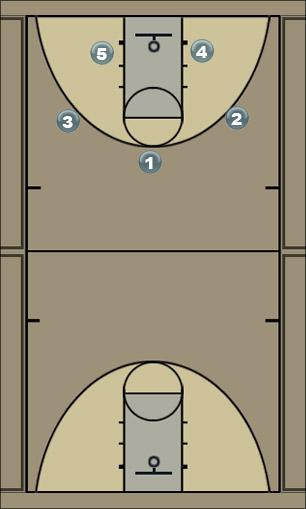 Basketball Play Off Ball Screen Man to Man Offense