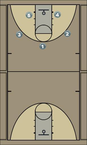 Basketball Play Off Ball Screen Man to Man Offense