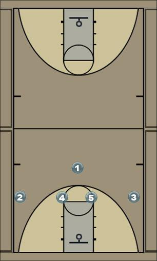 Basketball Play 3odernicht Man to Man Set