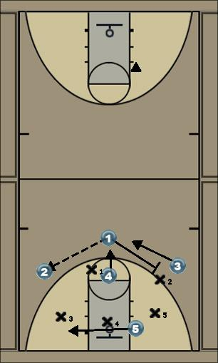 Basketball Play Sarlet Uncategorized Plays offense