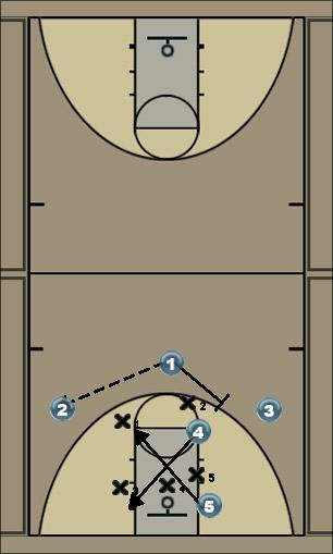 Basketball Play Power Uncategorized Plays offense