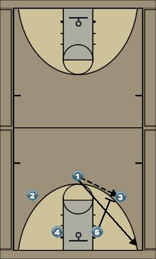 Basketball Play Wing screen & roll Man to Man Set wing screen & roll