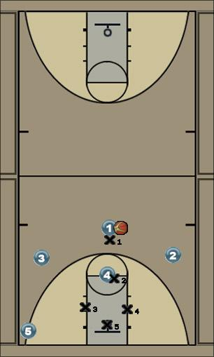 Basketball Play Zone_Whitelines_High_Post Defense high post