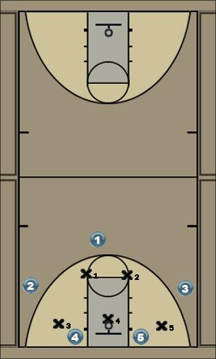 Basketball Play Point Zone Play