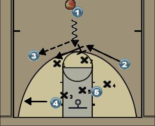 Basketball Play Offense #1 Man to Man Offense offense
