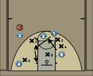 Basketball Play Offense #1 - 2 Uncategorized Plays offense