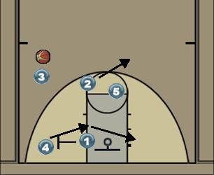 Basketball Play Offense #1 - 3 Uncategorized Plays offense