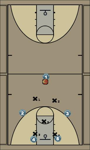 Basketball Play 2-1-2/2-3 Defense Defense defense