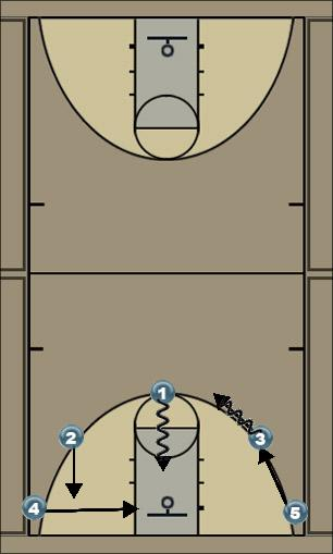 Basketball Play 5 with #1 Driving to hoop Man to Man Set