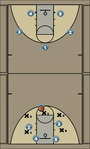 Basketball Play Man to Man defensive positions Uncategorized Plays defense, man